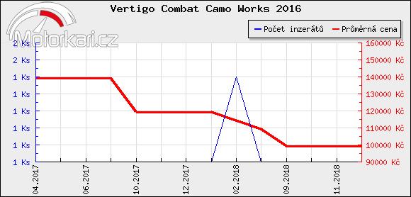 Vertigo Combat Camo Works 2016