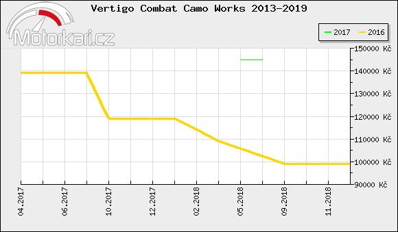 Vertigo Combat Camo Works 2013-2019