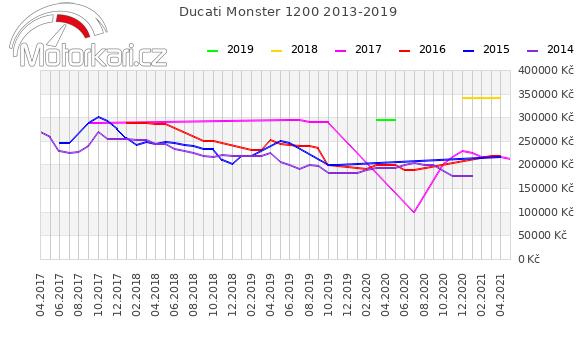 Ducati Monster 1200 2013-2019