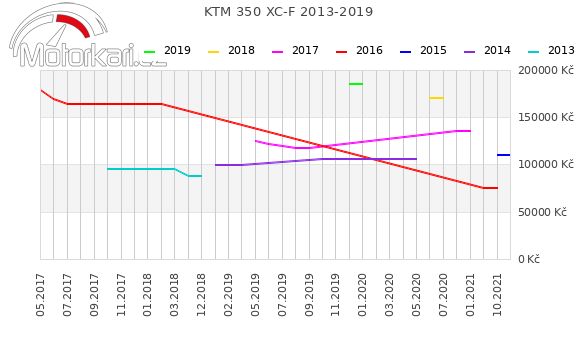 KTM 350 XC-F 2013-2019