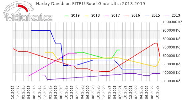 Harley Davidson FLTRU Road Glide Ultra 2013-2019