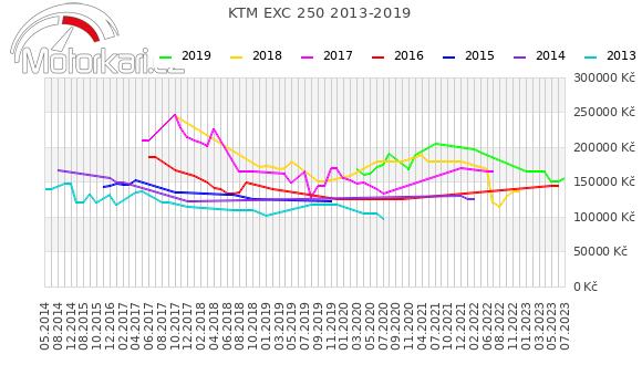 KTM EXC 250 2013-2019