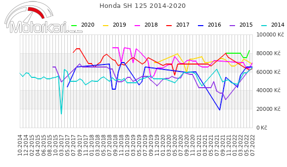 Honda SH 125 2014-2020