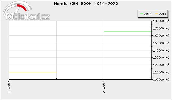 Honda CBR 600F 2014-2020