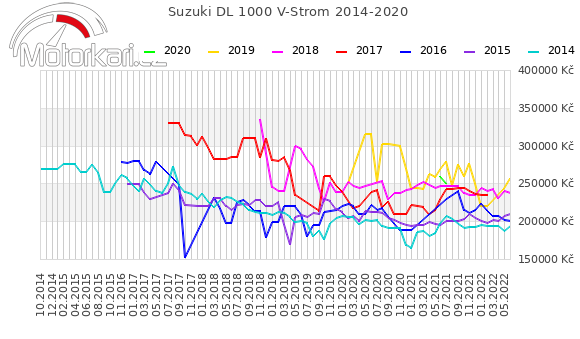 Suzuki DL 1000 V-Strom 2014-2020