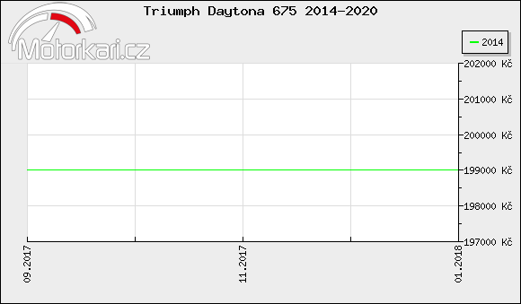 Triumph Daytona 675 2014-2020