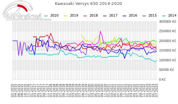 Kawasaki Versys 650 2014-2020