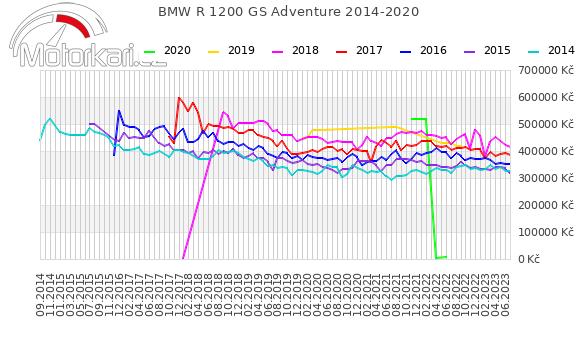 BMW R 1200 GS Adventure 2014-2020