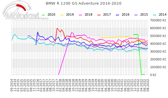 BMW R 1200 GS Adventure 2014-2020