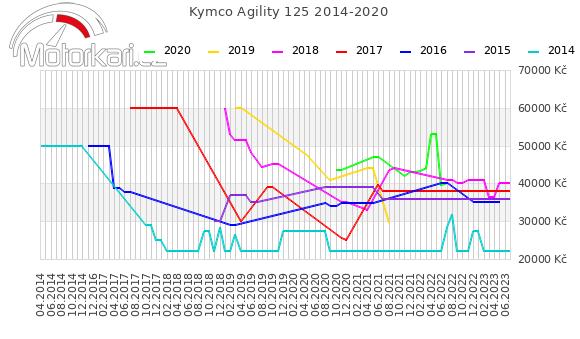 Kymco Agility 125 2014-2020