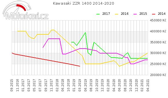 Kawasaki ZZR 1400 2014-2020