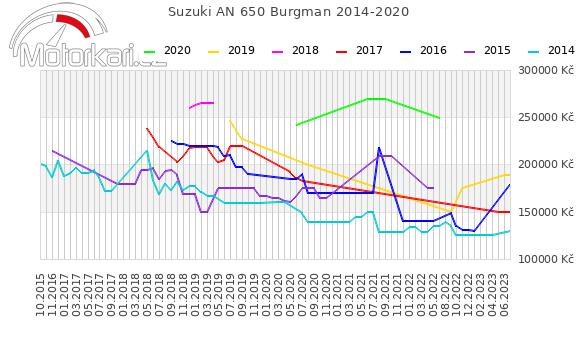 Suzuki AN 650 Burgman 2014-2020