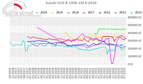 Suzuki GSX-R 1000 2014-2020