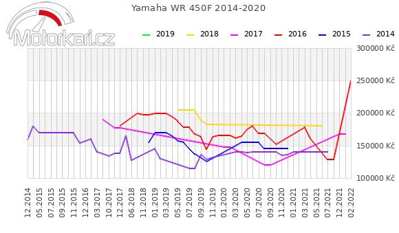 Yamaha WR 450F 2014-2020