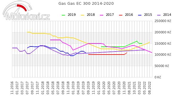Gas Gas EC 300 2014-2020