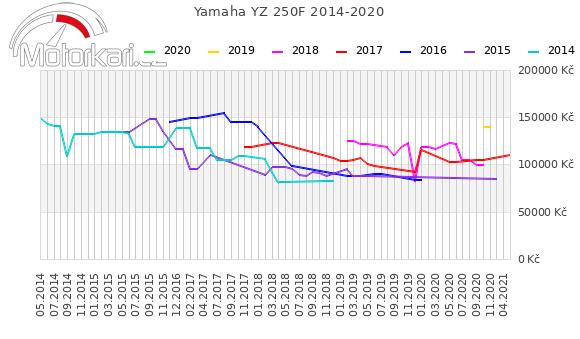 Yamaha YZ 250F 2014-2020