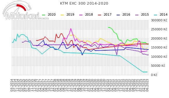 KTM EXC 300 2014-2020
