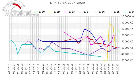 KTM 50 SX 2014-2020
