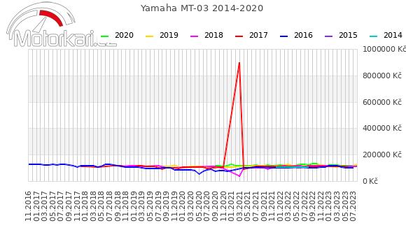 Yamaha MT-03 2014-2020
