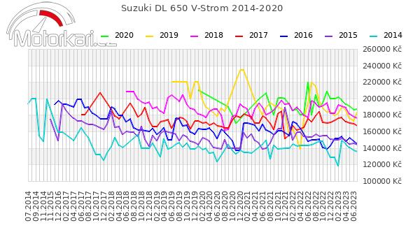 Suzuki DL 650 V-Strom 2014-2020