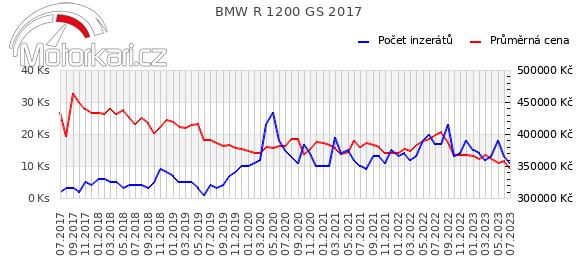 BMW R 1200 GS 2017