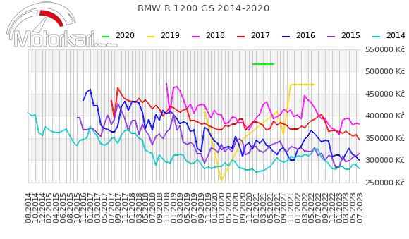 BMW R 1200 GS 2014-2020