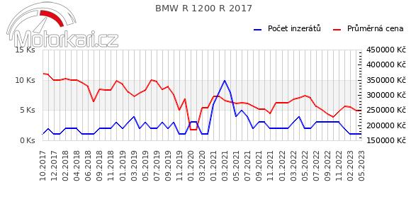 BMW R 1200 R 2017