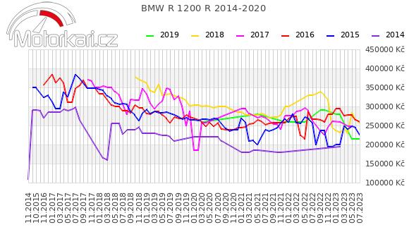 BMW R 1200 R 2014-2020