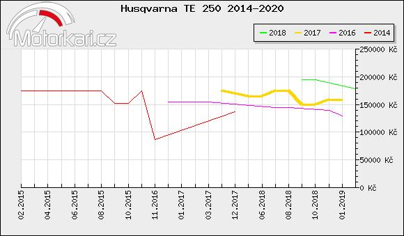 Husqvarna TE 250 2014-2020