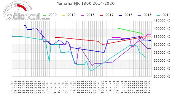 Yamaha FJR 1300 2014-2020