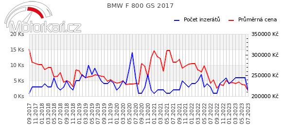 BMW F 800 GS 2017