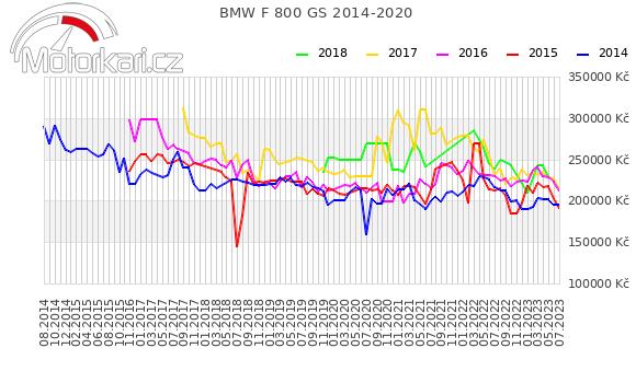 BMW F 800 GS 2014-2020