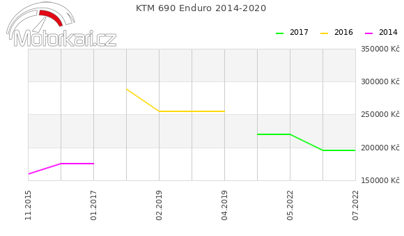 KTM 690 Enduro 2014-2020