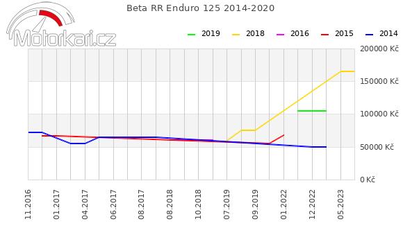 Beta RR Enduro 125 2014-2020