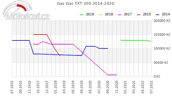 Gas Gas TXT 300 2014-2020