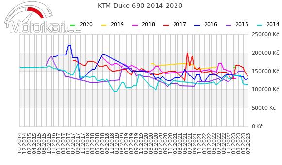 KTM Duke 690 2014-2020