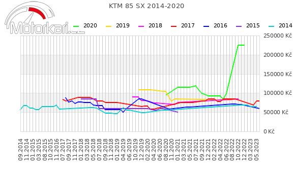 KTM 85 SX 2014-2020
