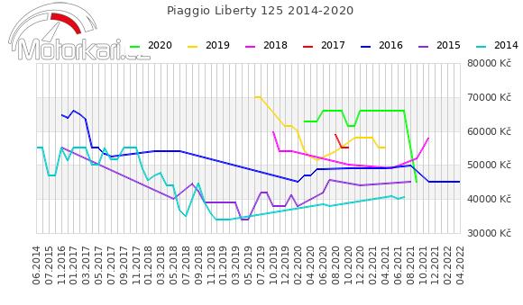 Piaggio Liberty 125 2014-2020