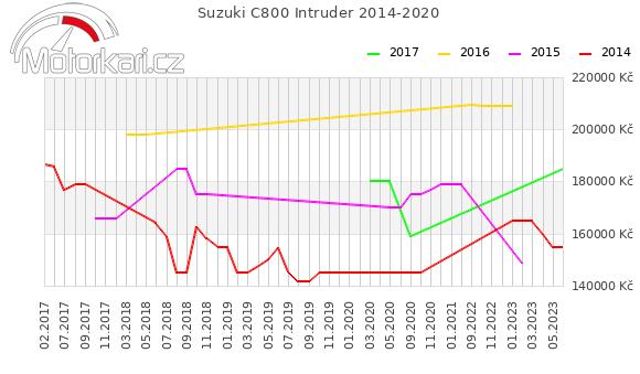 Suzuki C800 Intruder 2014-2020