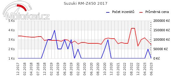 Suzuki RM-Z450 2017