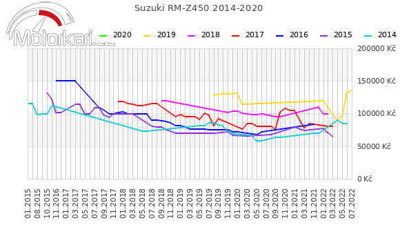 Suzuki RM-Z450 2014-2020