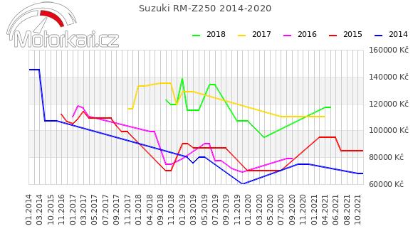 Suzuki RM-Z250 2014-2020