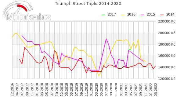 Triumph Street Triple 2014-2020