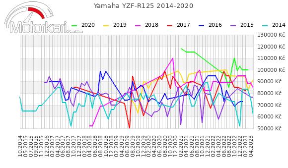Yamaha YZF-R125 2014-2020