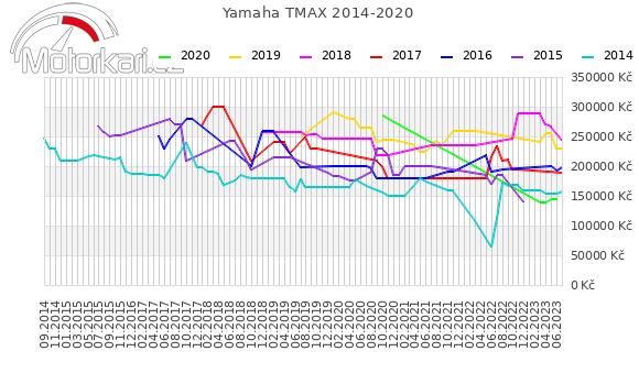 Yamaha T-max 2014-2020