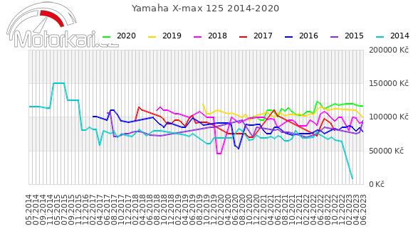Yamaha X-max 125 2014-2020