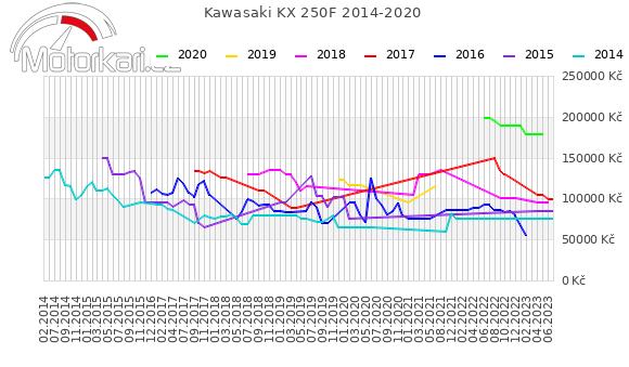 Kawasaki KX 250F 2014-2020