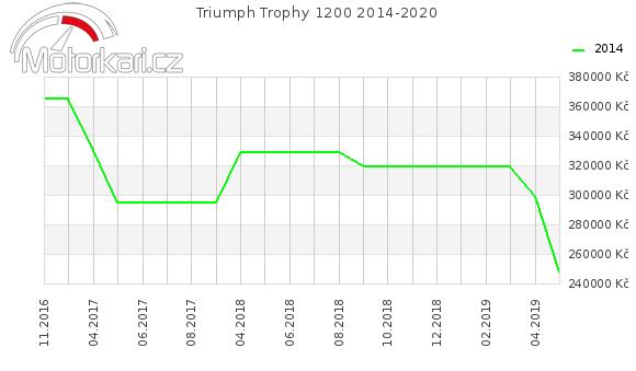 Triumph Trophy 1200 2014-2020