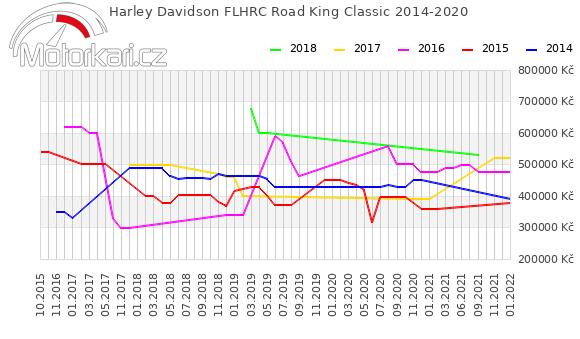 Harley Davidson FLHRC Road King Classic 2014-2020