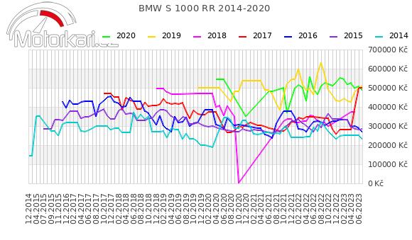 BMW S 1000 RR 2014-2020